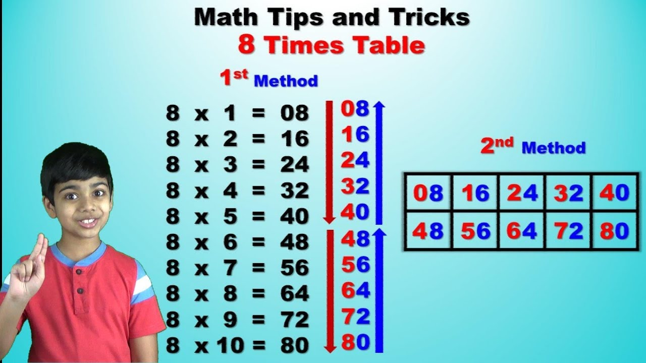 Learn 8 Times Multiplication Table | Easy and fast way for Kids | Math Tips and Tricks